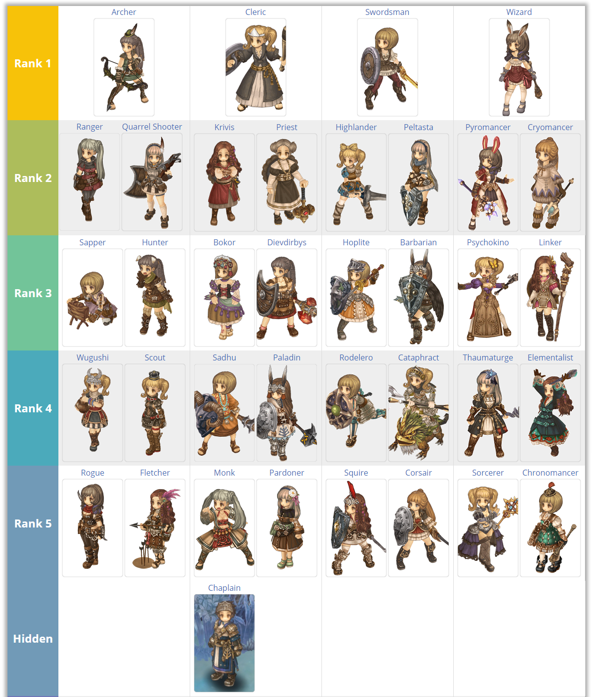 Tree Of Savior New Build
