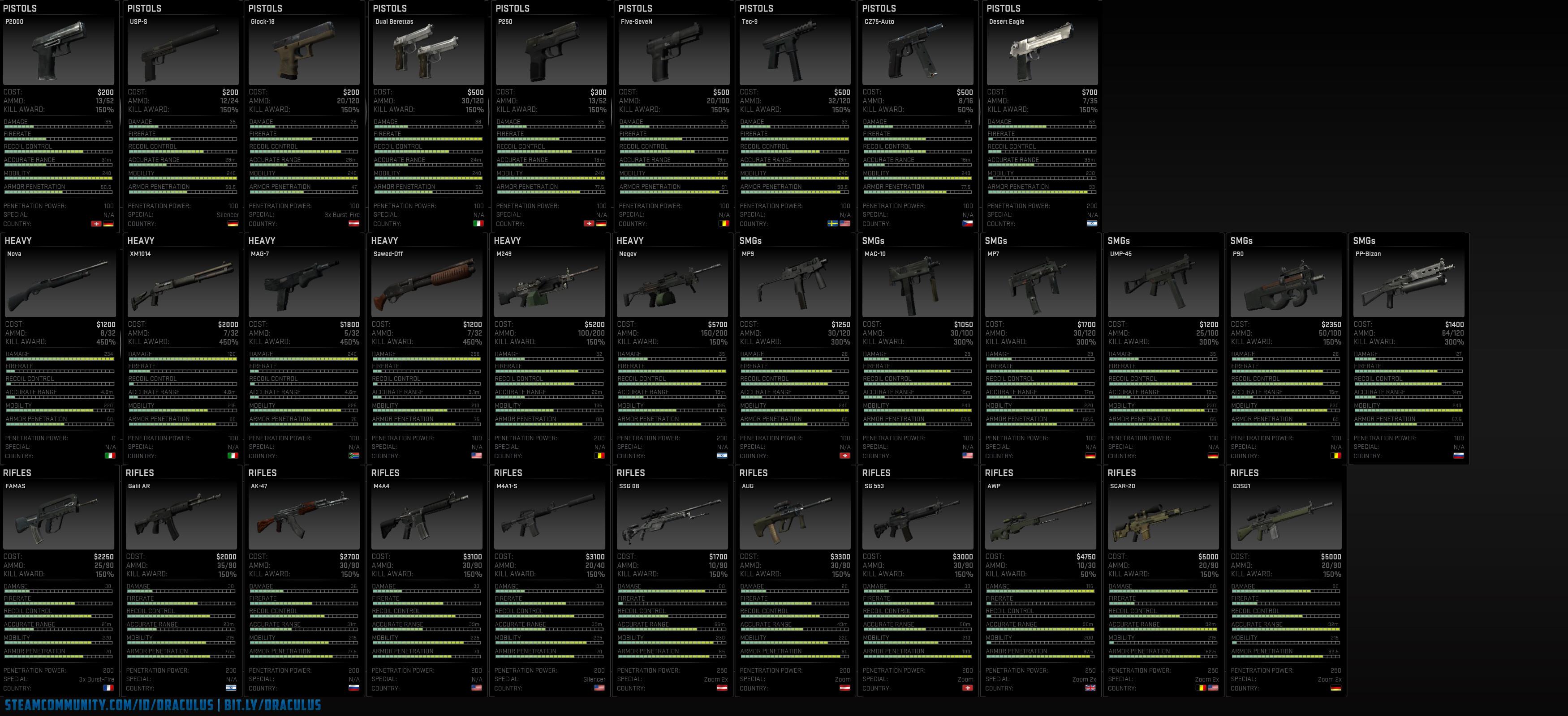 Pistol comparison csgo cases4real читерский кейс