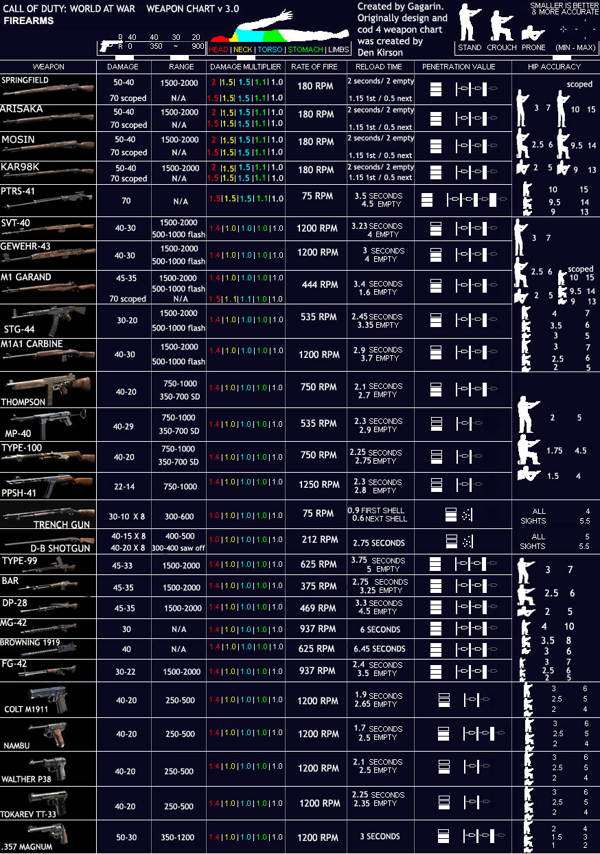 To gagarin for the weapons chart if you want a quick reference guide
