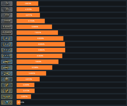 cs go matchmaking ranks difference If you buy cs go prime account at get a smurf there is a total of 18 ranks in the game it is more complex to achieve the competitive ranking in.