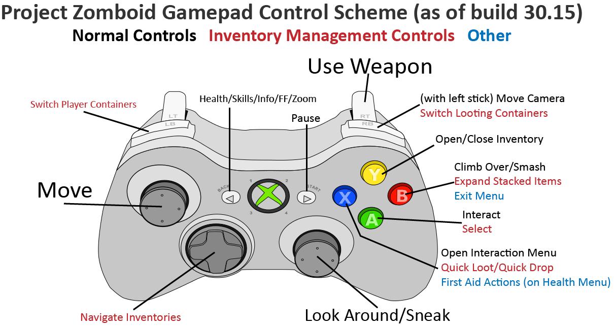 Xbox One Controller Key Binds – Fondos de Pantalla