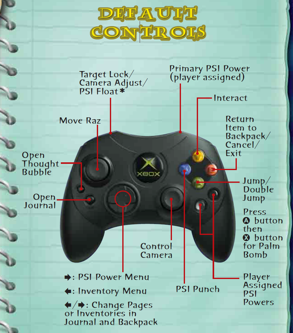 Control Controller Controller Layout From The