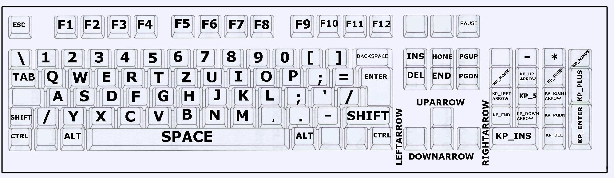 Tastaturbezeichnungen