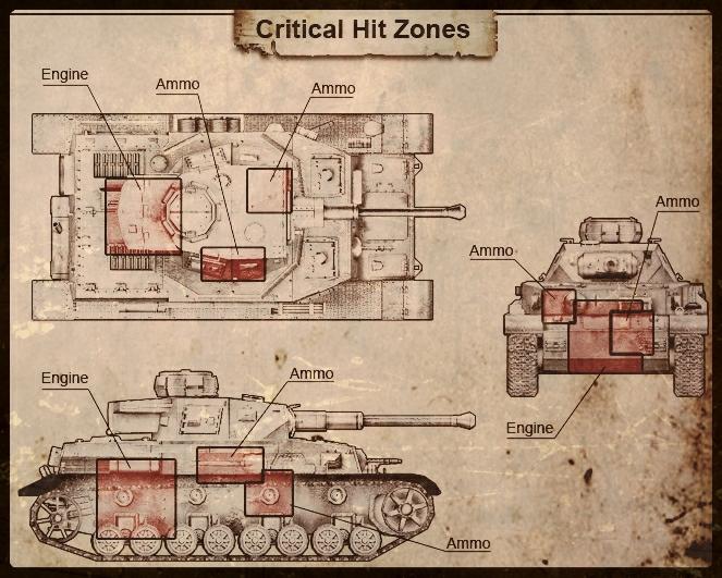 Уязвимые места танков